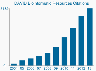 DAVID Bioinformatic Resources Citations