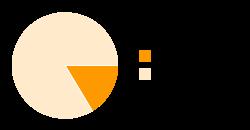 Basis: 8.267, Ausrüstung: 42.742, Fähigkeiten: