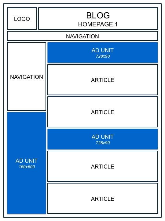 Penempatan Adsense pada homepage blog