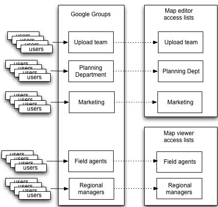 Users are collected into Google Groups, and then each group is mapped to an access list.
