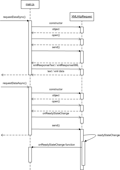 XMLHttpRequest Diagram