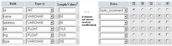 Когда создаете таблицу, прежде всего, Вы должны уделить внимание