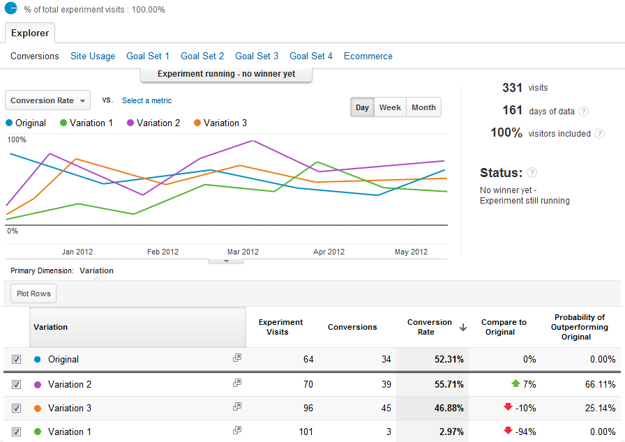 Google Analytics - Content Experiments Report