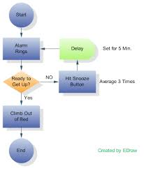 http://www.edrawsoft.com/Process-Flowcharts.php