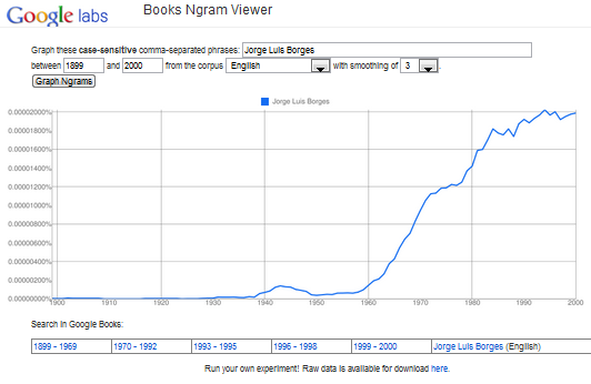 Books Ngram Viewer graph for Borges references in English