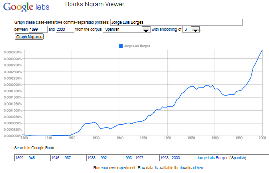 Books Ngram Viewer graph for Borges references in Spanish
