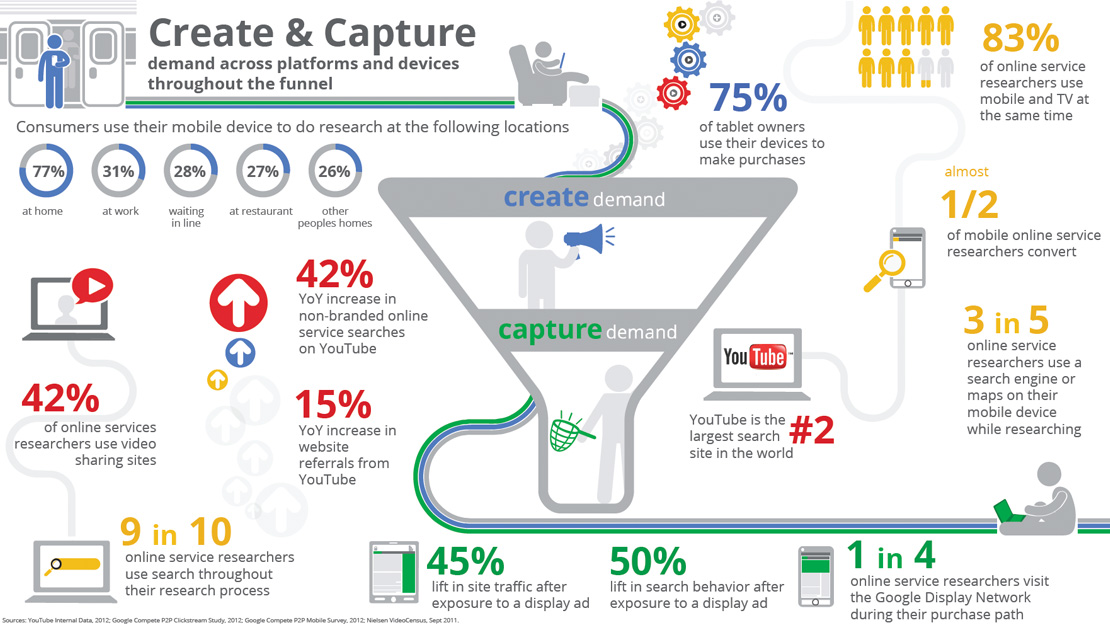 Create and Capture Demand Infographic