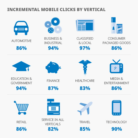 incremental mobile clicks