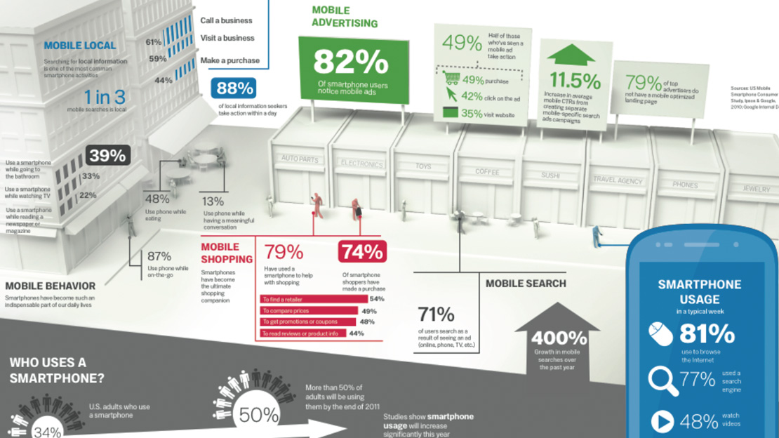 The Mobile Movement Infographic