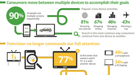 The New Multi-Screen World Infographic