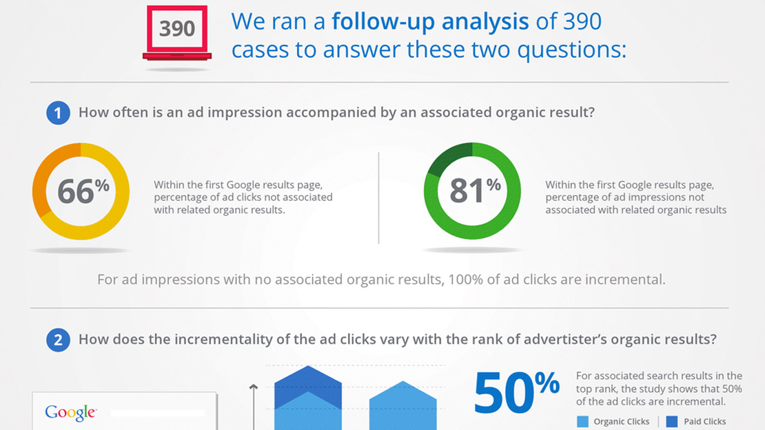 Organic Search Results and their Impact on Paid Search Ads