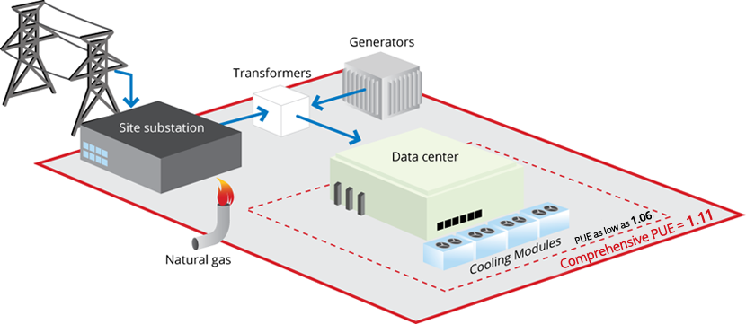 Data center power distribution schematic