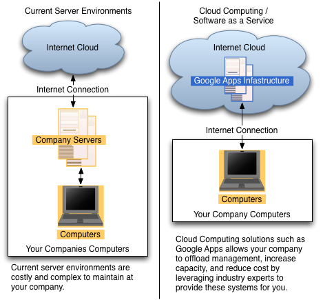 Benefits of cloud computing with Google Apps
