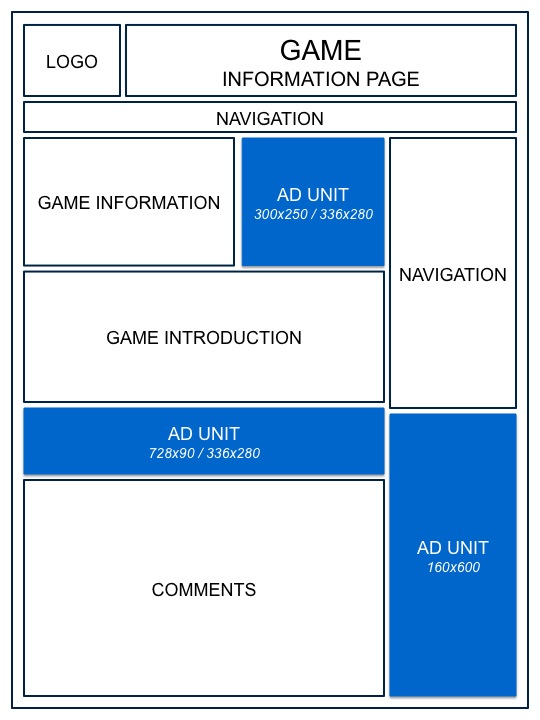 Penempatan Iklan pada Situs Game