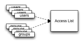 Groups and users constitute an access list