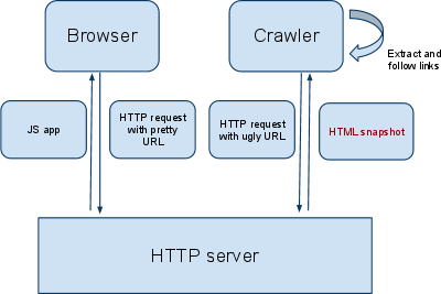 diagram showing the process necessary for AJAX content to be crawled by Google