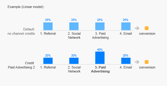 1. Referral gets 20 percent, 2. Social Network gets 20 percent, 3. Paid Search gets 40 percent, 4. Email gets 20 percent