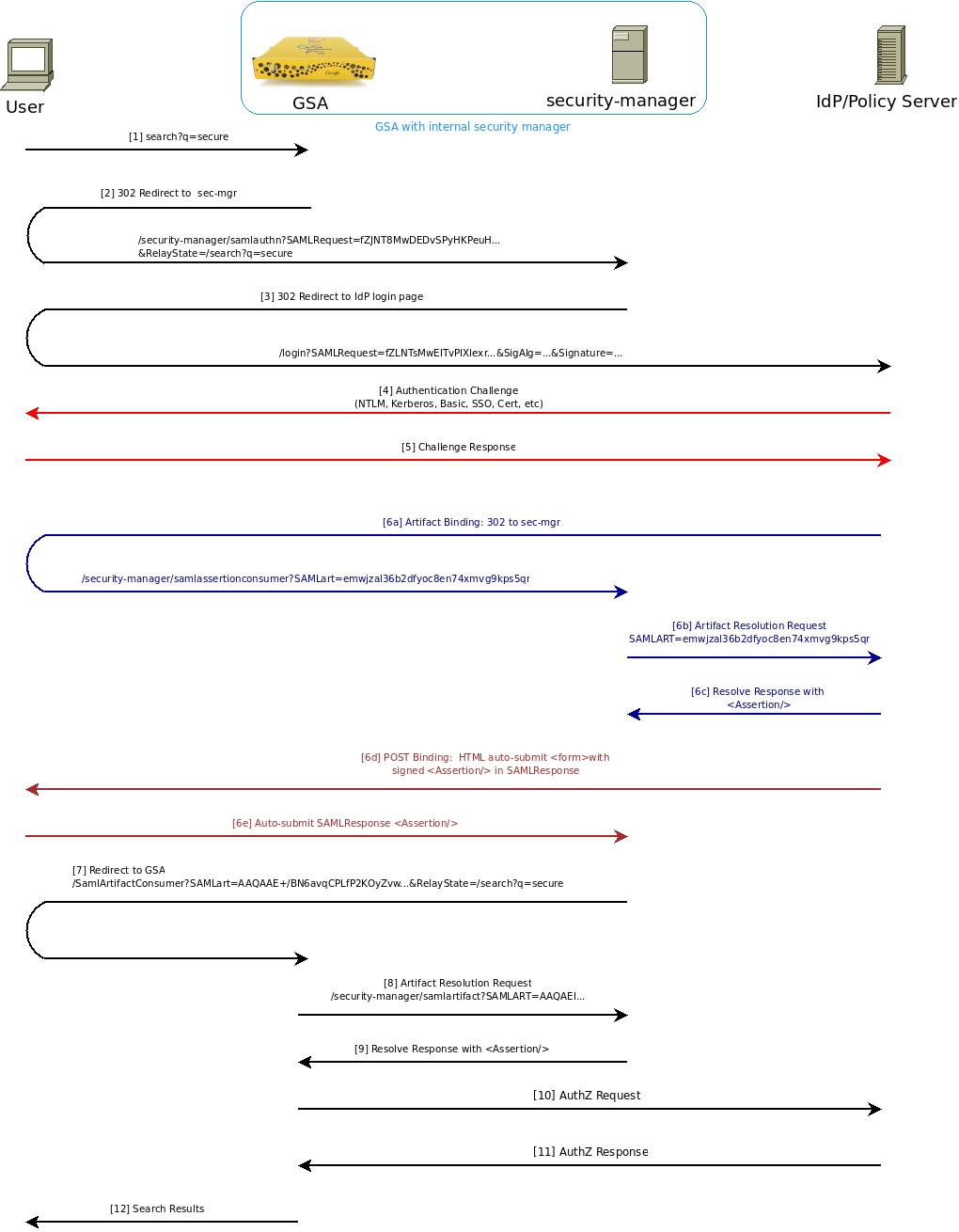 Authentication/Authorization for Enterprise SPI Guide