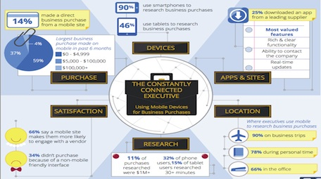 The Constantly Connected Executive: Using Mobile Devices for Business Purchases