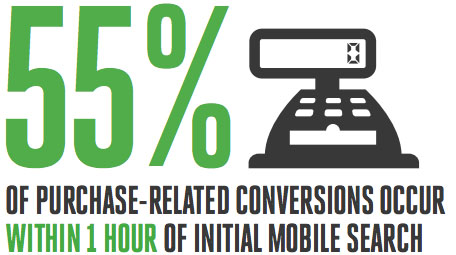 Mobile Search Moments Infographic