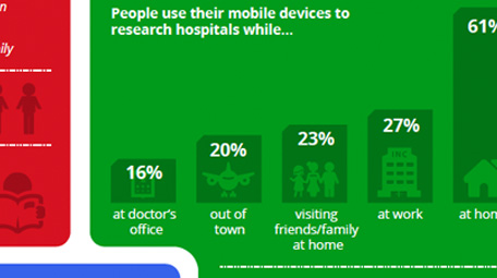 The Digital Journey to Wellness: Hospital Selection Infographic