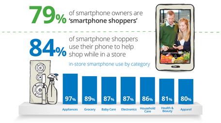Infographic: How Mobile Is Transforming the Shopping Experience in Stores