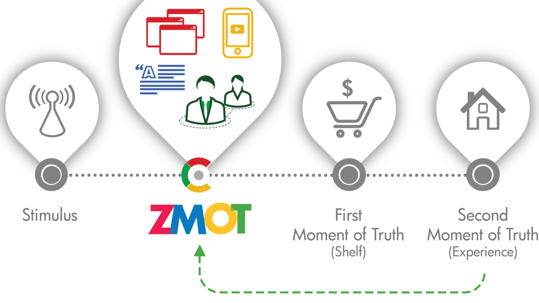 """Zero Moment of Truth""-Modell von Google"