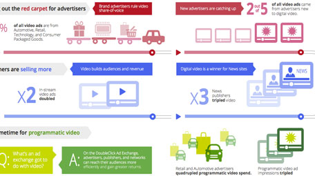 Insights from DoubleClick: Video advertising momentum