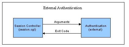 Using_External_Authentication